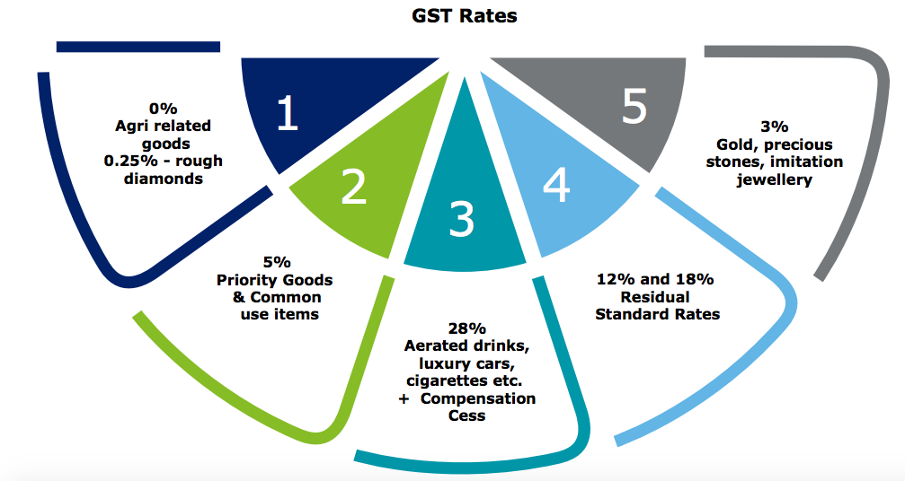 GST Rates - Easy-GST