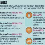 Latest GST Rule Updates: What Got Changed?