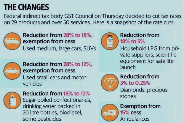 GST Update 8th Jan