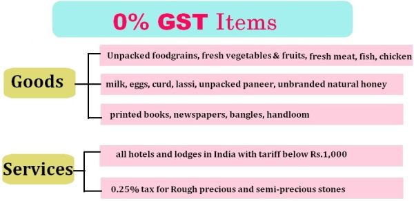 gst-0percent-tax-rate