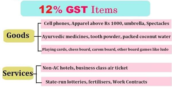 gst-12percent-tax-rate