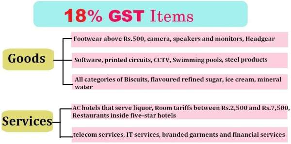 gst-18percent-tax-rate