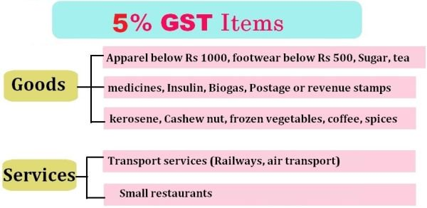 gst-5percent-tax-rate